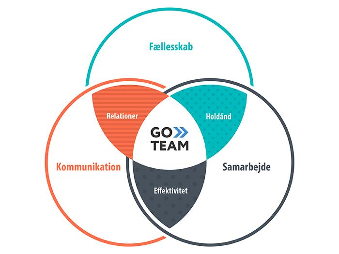 Teambuilding infographic